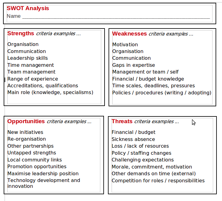 an analysis of myself A few weeks ago, i decided to try out doing a swot analysis on myself to see  where i felt my strengths, weaknesses, opportunities and threats.