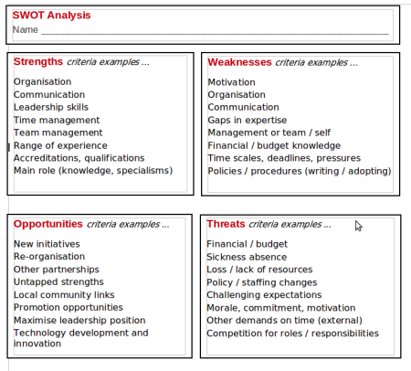 the strengths and weaknesses of time management List of strengths and weaknesses in job interviews career & work 1m+ 173 introduction  below is an approach that can be considered helpful in making your list of strengths and weaknesses  conflict management and active listening among many while written includes correspondence and reports problem solving.